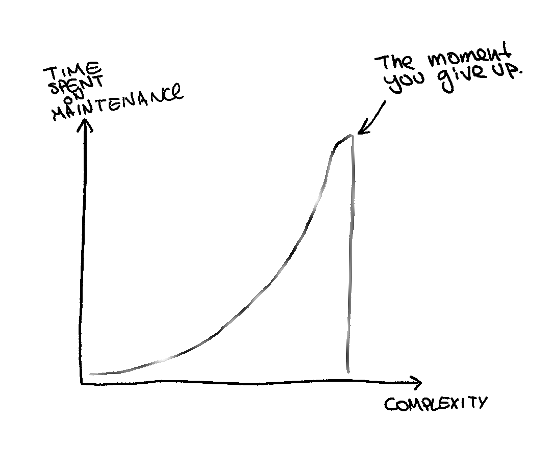Complexity-time graph
